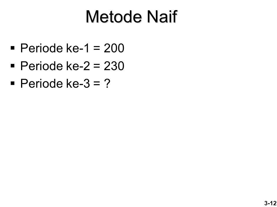 Metode Naif Periode ke-1 = 200 Periode ke-2 = 230 Periode ke-3 =