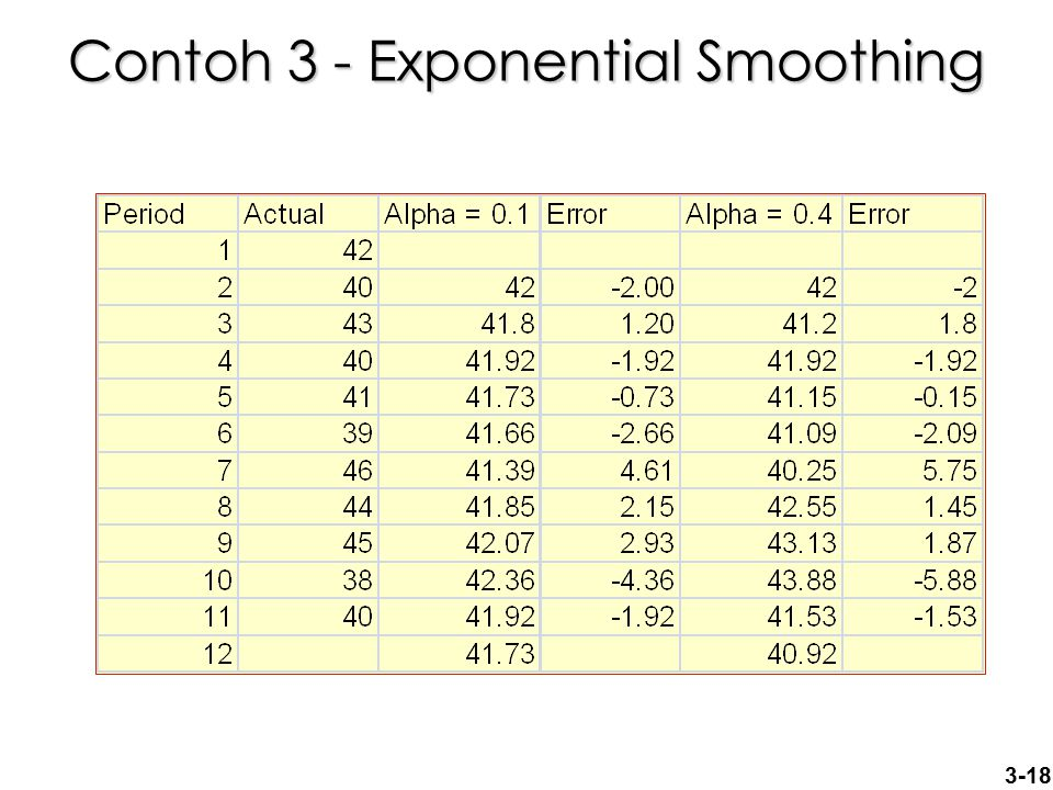 Contoh 3 - Exponential Smoothing