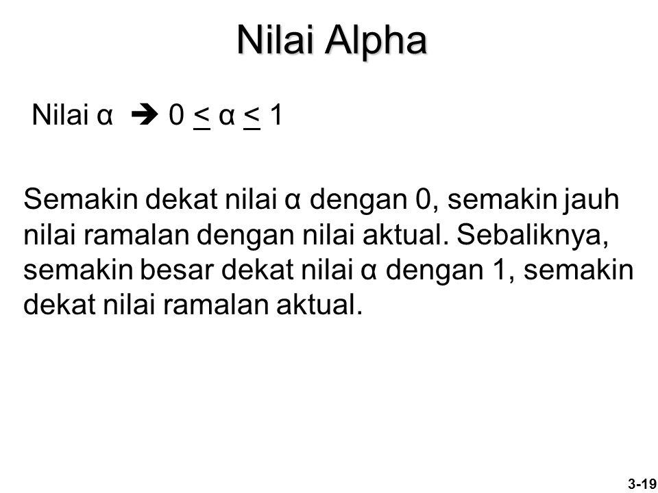 Nilai Alpha