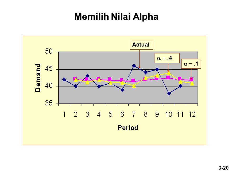 Memilih Nilai Alpha  .1 .4 Actual