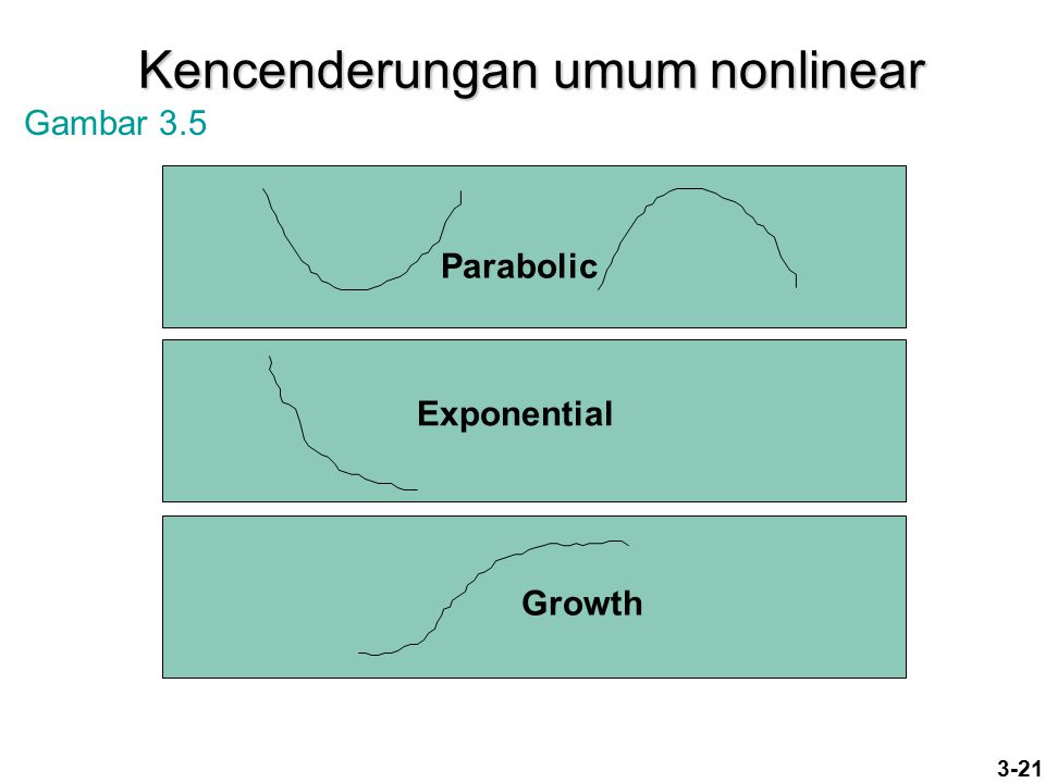 Kencenderungan umum nonlinear