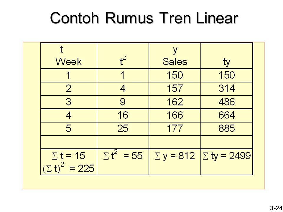 Contoh Rumus Tren Linear