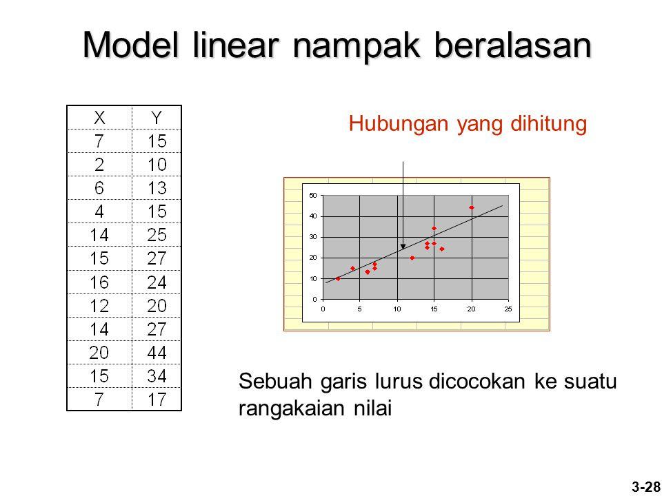 Model linear nampak beralasan