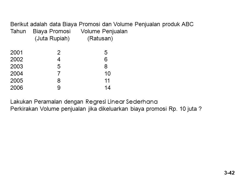 Berikut adalah data Biaya Promosi dan Volume Penjualan produk ABC