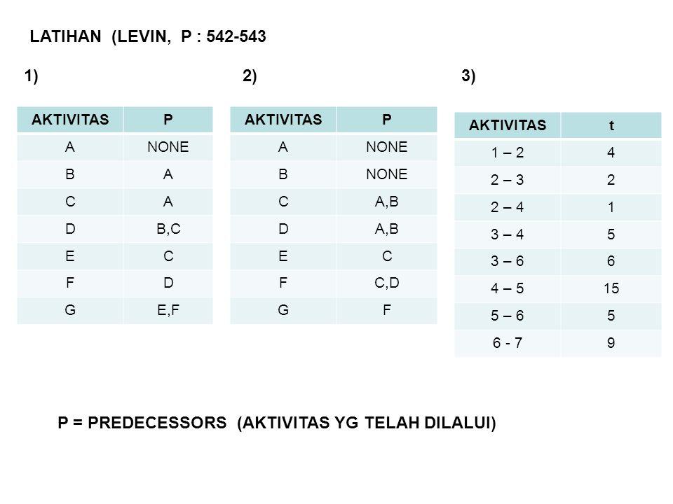 P = PREDECESSORS (AKTIVITAS YG TELAH DILALUI)