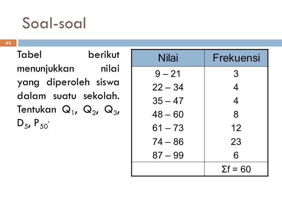 Soal-soal Tabel berikut menunjukkan nilai yang diperoleh siswa dalam suatu sekolah. Tentukan Q1, Q2, Q3, D5, P50.
