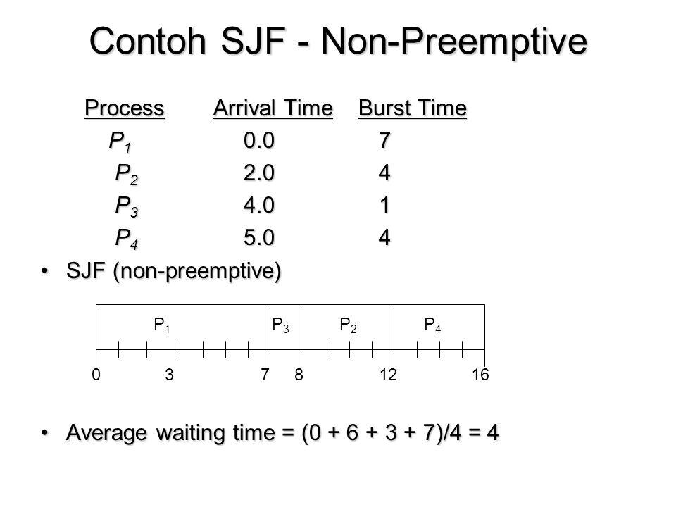 Contoh SJF - Non-Preemptive