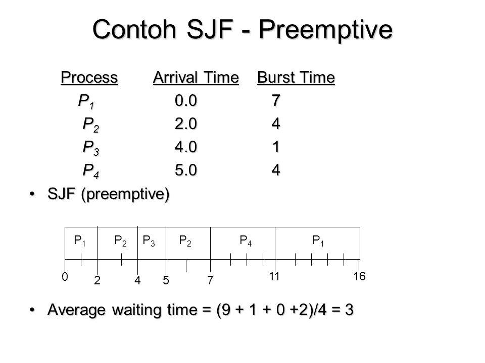 Contoh SJF - Preemptive