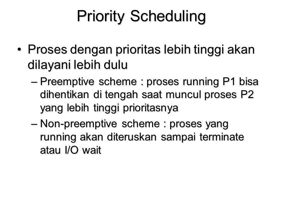 Priority Scheduling Proses dengan prioritas lebih tinggi akan dilayani lebih dulu.