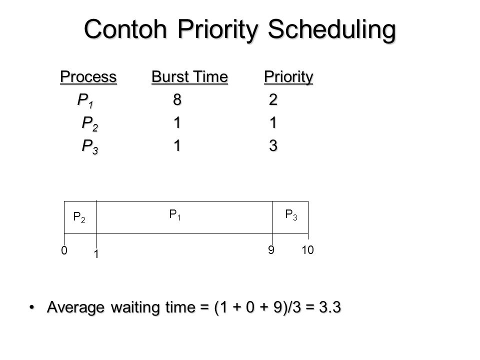Contoh Priority Scheduling