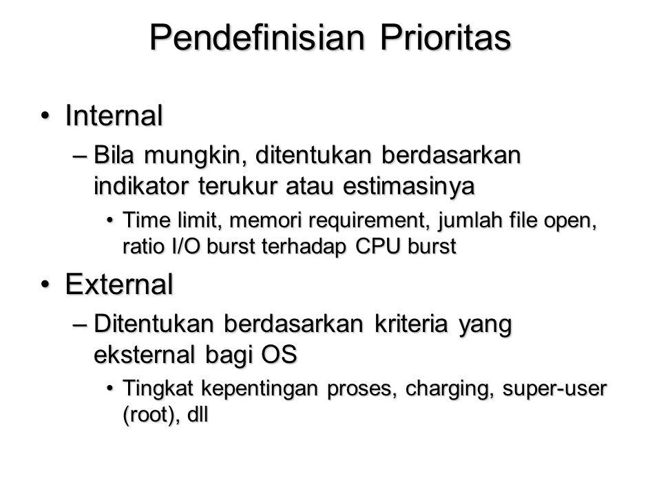Pendefinisian Prioritas
