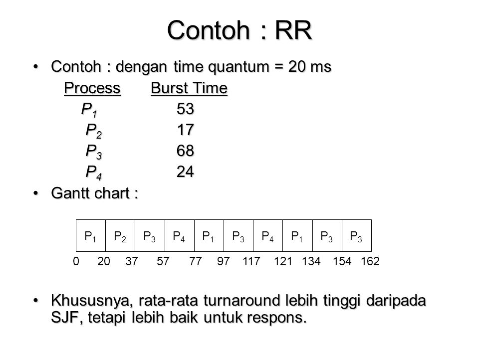 Contoh : RR Contoh : dengan time quantum = 20 ms Process Burst Time