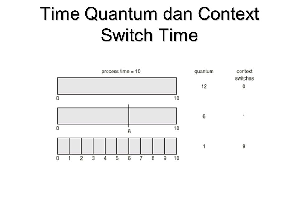 Time Quantum dan Context Switch Time