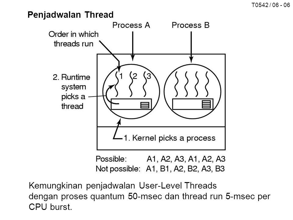 Penjadwalan Thread Kemungkinan penjadwalan User-Level Threads.