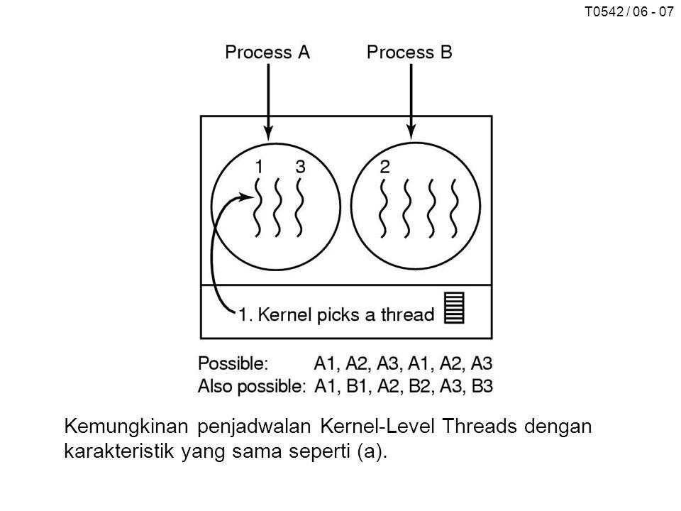 Kemungkinan penjadwalan Kernel-Level Threads dengan karakteristik yang sama seperti (a).