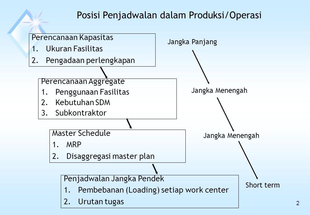 Posisi Penjadwalan dalam Produksi/Operasi