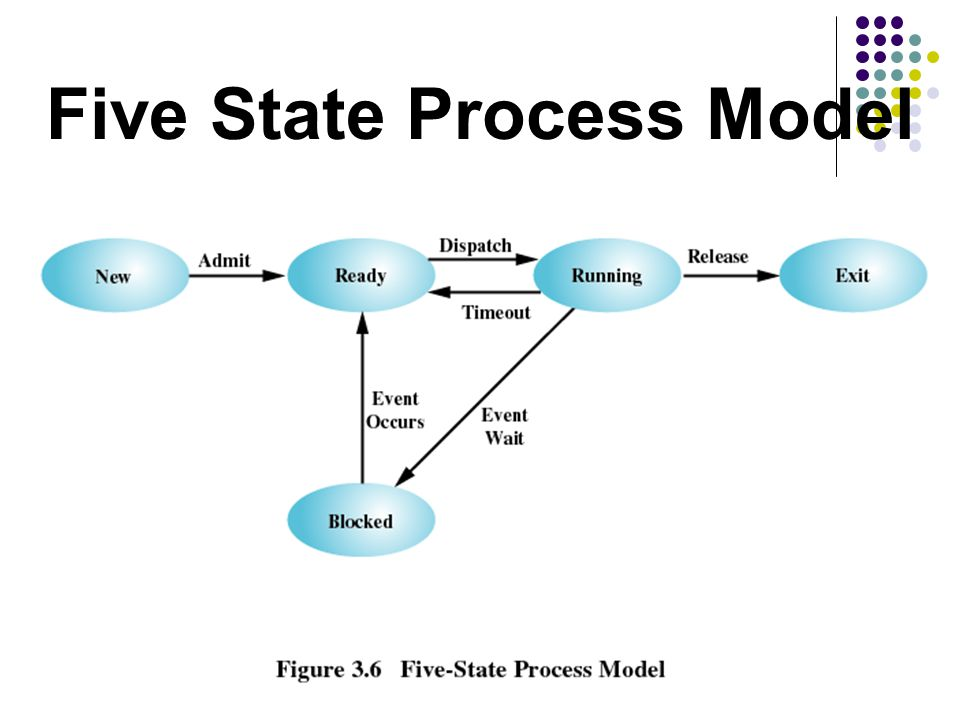 Five State Process Model