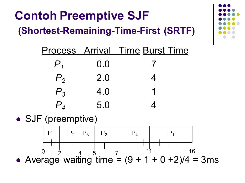 Contoh Preemptive SJF (Shortest-Remaining-Time-First (SRTF)