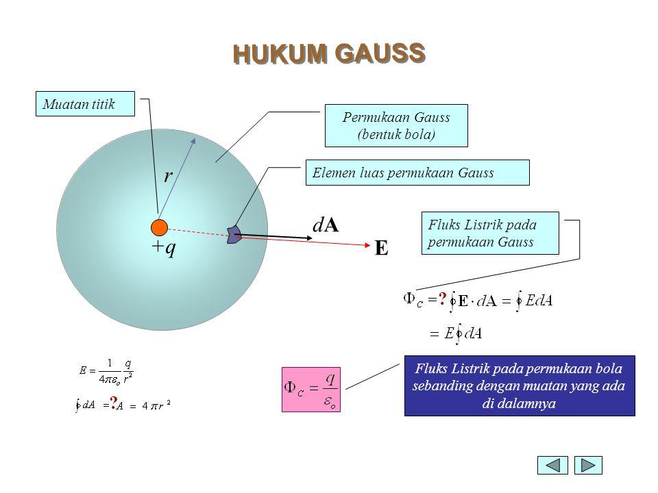 Permukaan Gauss (bentuk bola)