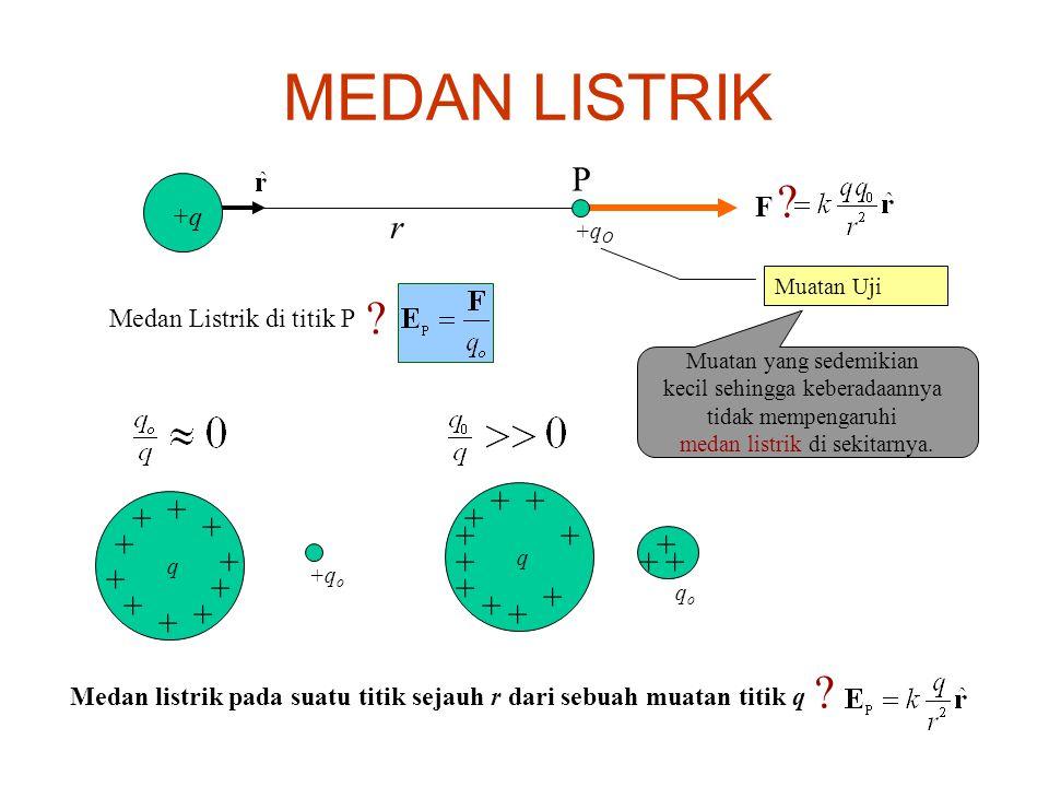 MEDAN LISTRIK P +q r + + F Medan Listrik di titik P