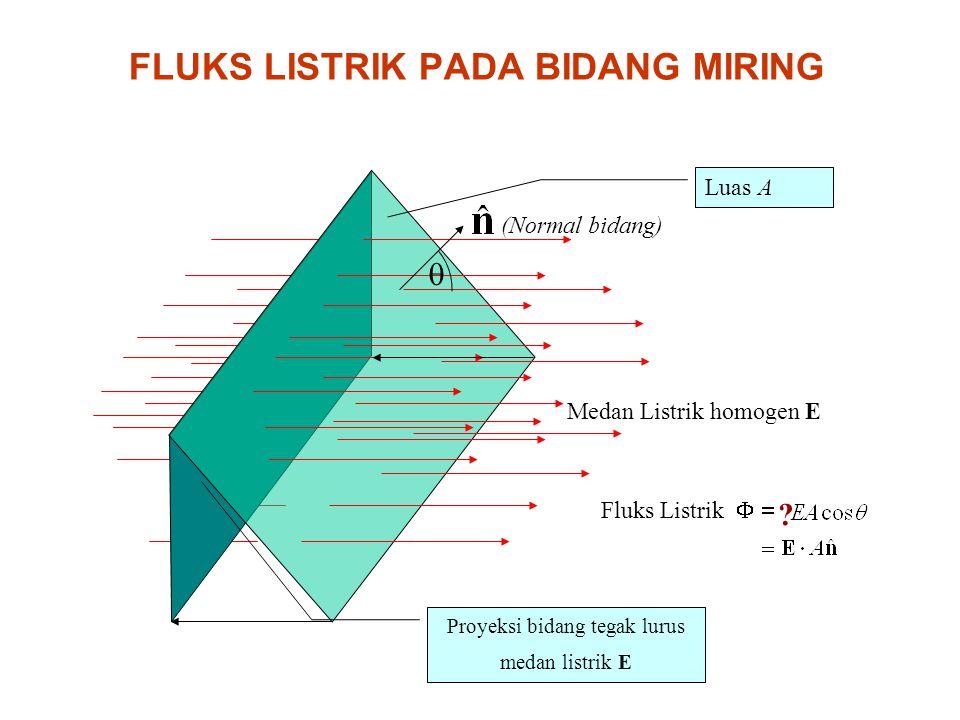 FLUKS LISTRIK PADA BIDANG MIRING