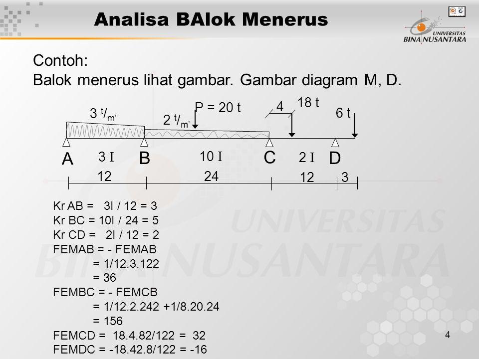 Analisa BAlok Menerus A B C D Contoh:
