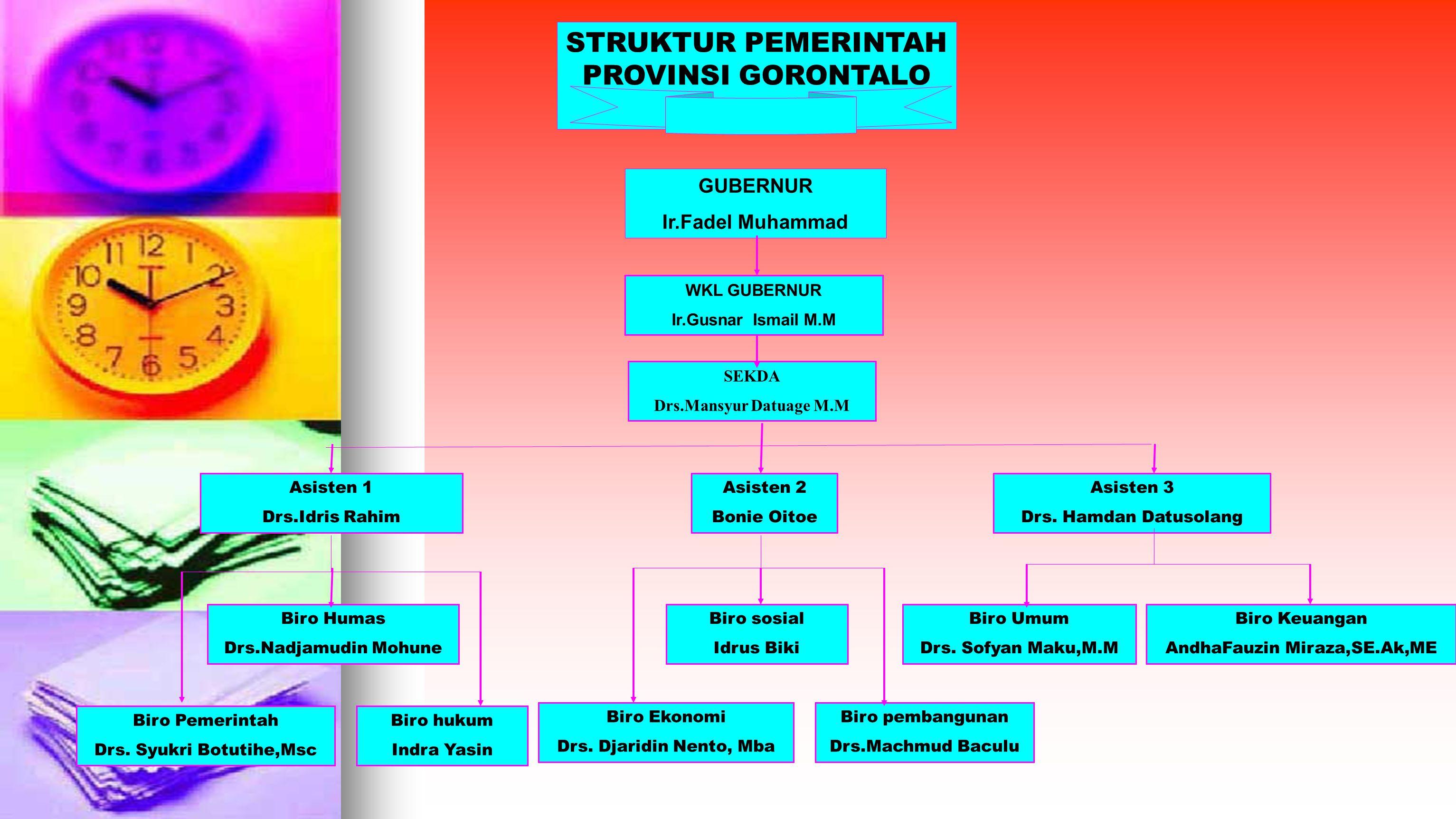 STRUKTUR PEMERINTAH PROVINSI GORONTALO