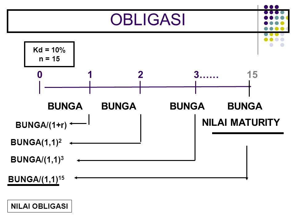 OBLIGASI 1 2 3…… 15 BUNGA BUNGA BUNGA BUNGA NILAI MATURITY BUNGA/(1+r)
