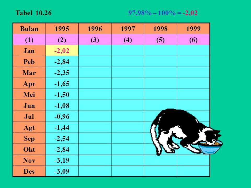 Tabel 10.26 97,98% – 100% = -2,02. Bulan. 1995. 1996. 1997. 1998. 1999. (1) (2) (3) (4) (5)