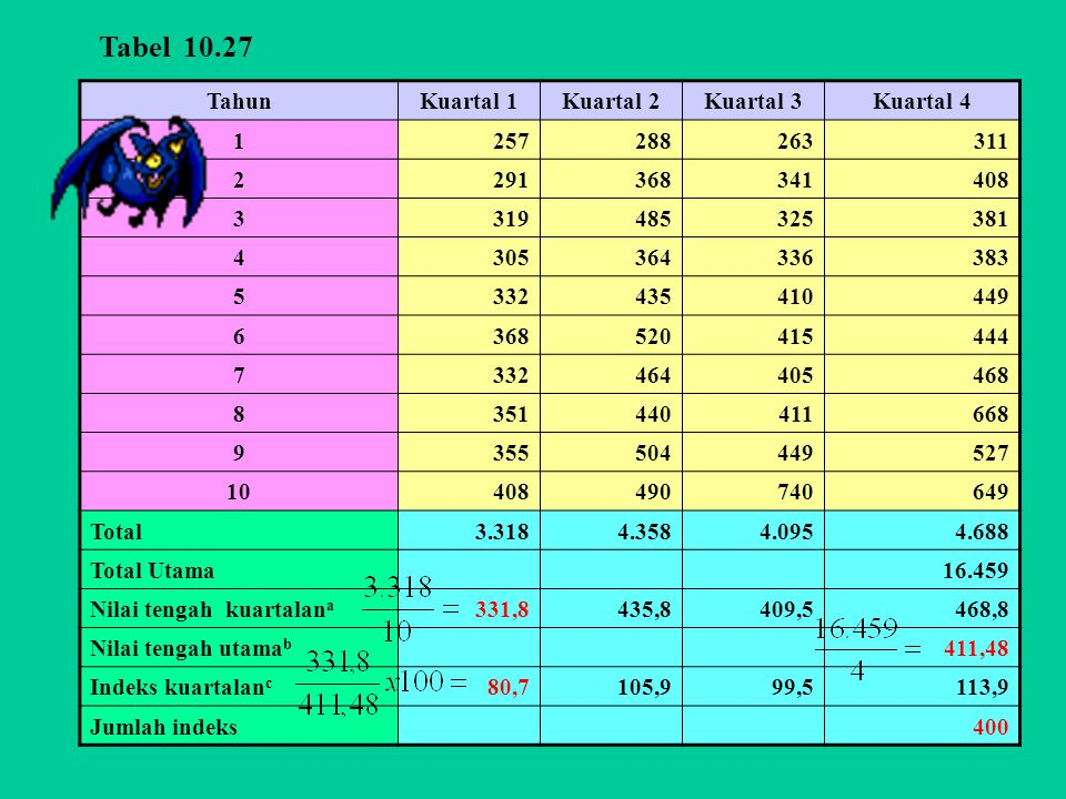 Tabel 10.27 Tahun Kuartal 1 Kuartal 2 Kuartal 3 Kuartal 4 1 257 288
