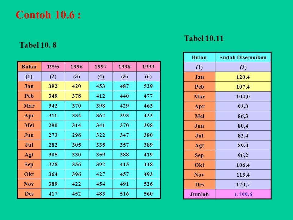 Contoh 10.6 : Tabel 10.11 Tabel 10. 8 Bulan Sudah Disesuaikan (1) (3)