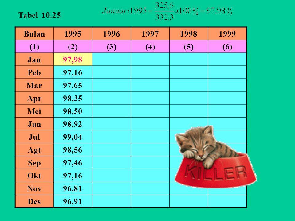 Tabel 10.25 Bulan. 1995. 1996. 1997. 1998. 1999. (1) (2) (3) (4) (5) (6) Jan. 97,98. Peb.