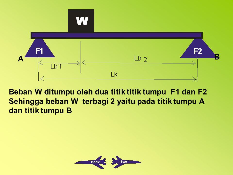 B A. Beban W ditumpu oleh dua titik titik tumpu F1 dan F2.