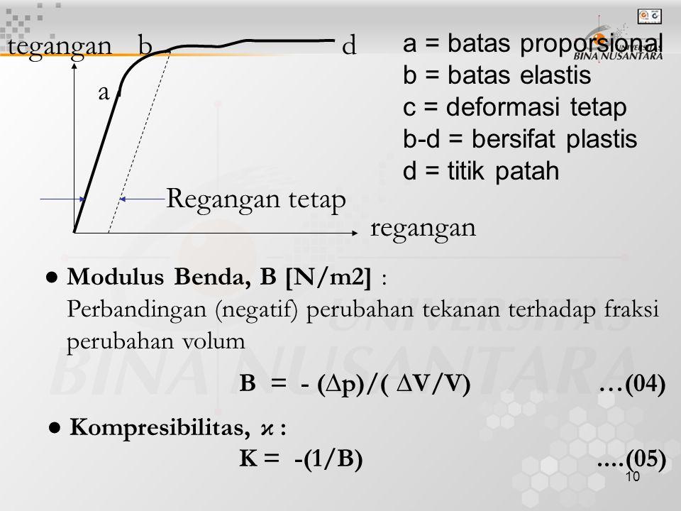 tegangan b d a Regangan tetap regangan a = batas proporsional