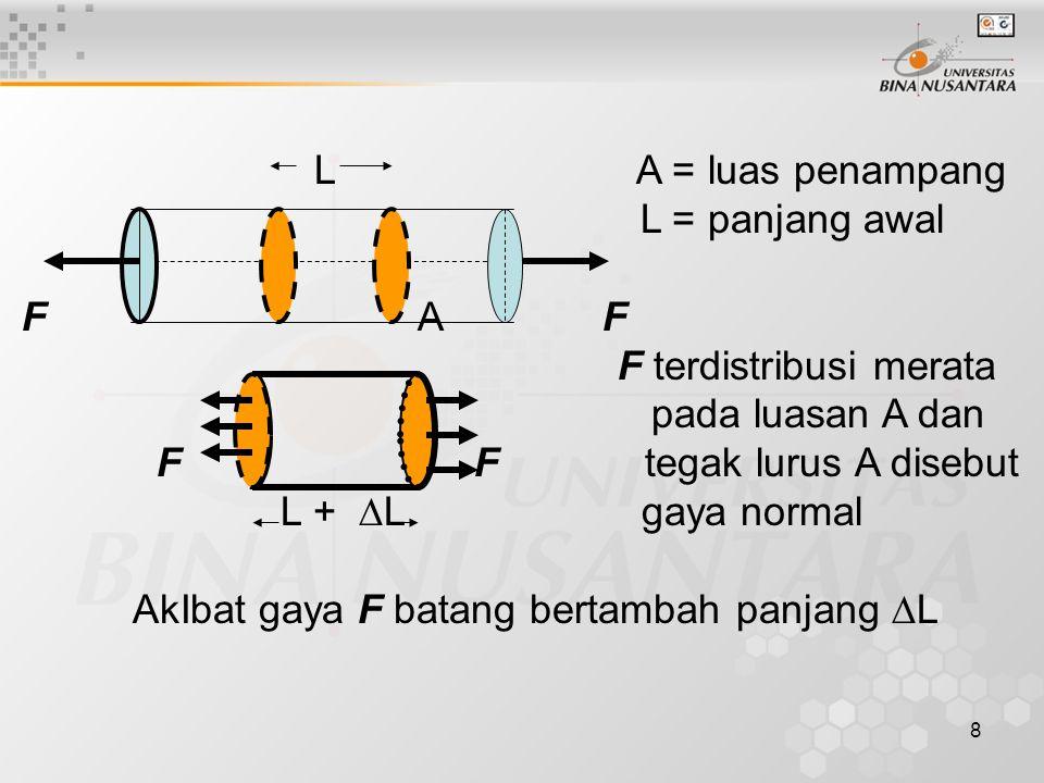 L A = luas penampang L = panjang awal. F A F.