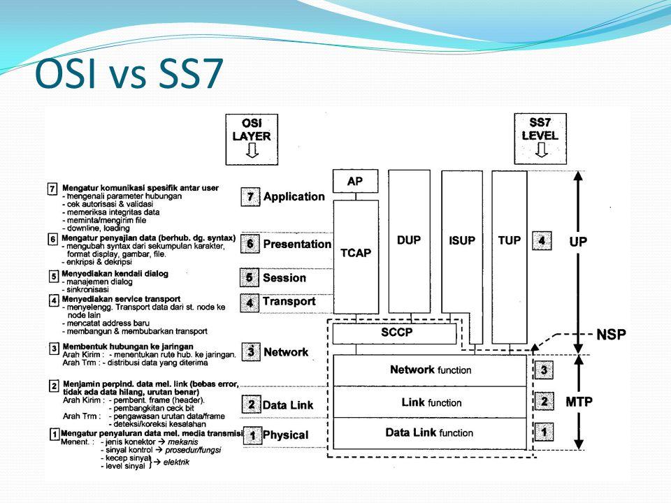 OSI vs SS7