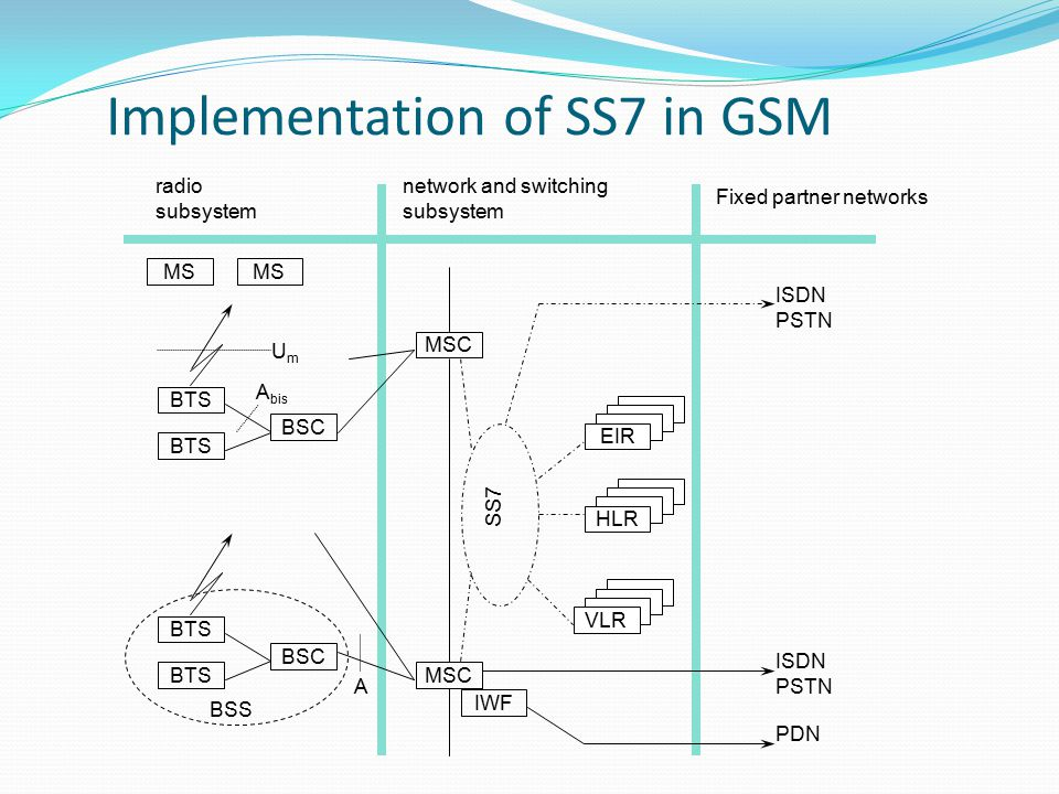 Implementation of SS7 in GSM
