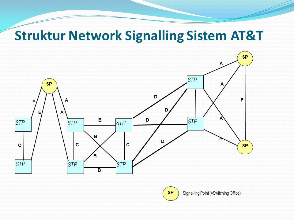 Struktur Network Signalling Sistem AT&T