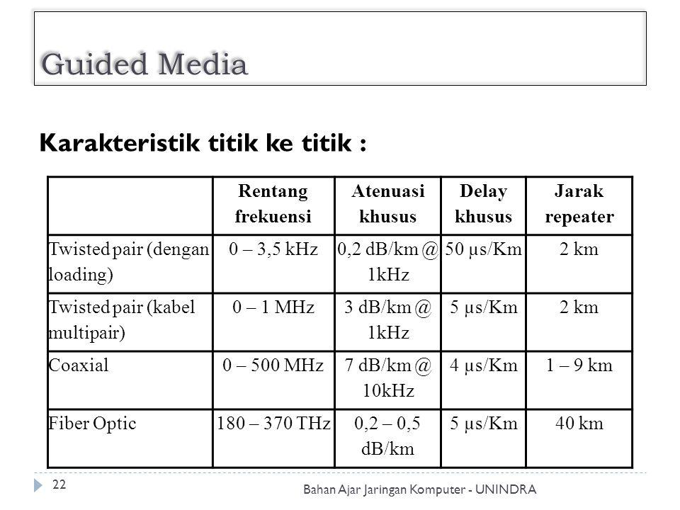 Guided Media Karakteristik titik ke titik : Rentang frekuensi