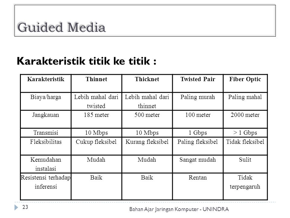 Guided Media Karakteristik titik ke titik : Karakteristik Thinnet
