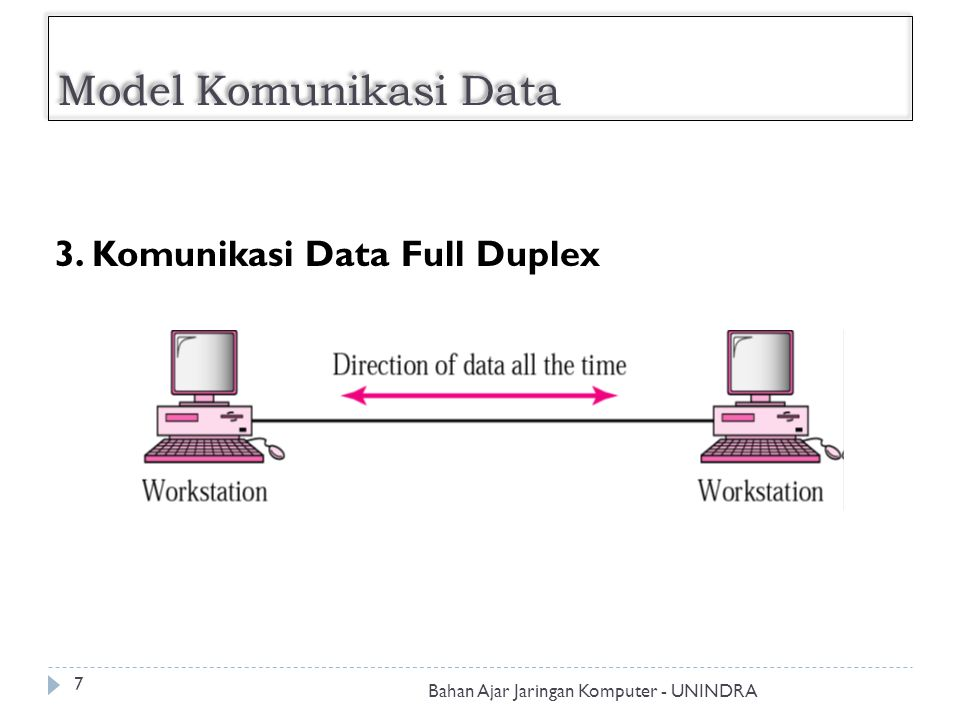 Model Komunikasi Data 3. Komunikasi Data Full Duplex