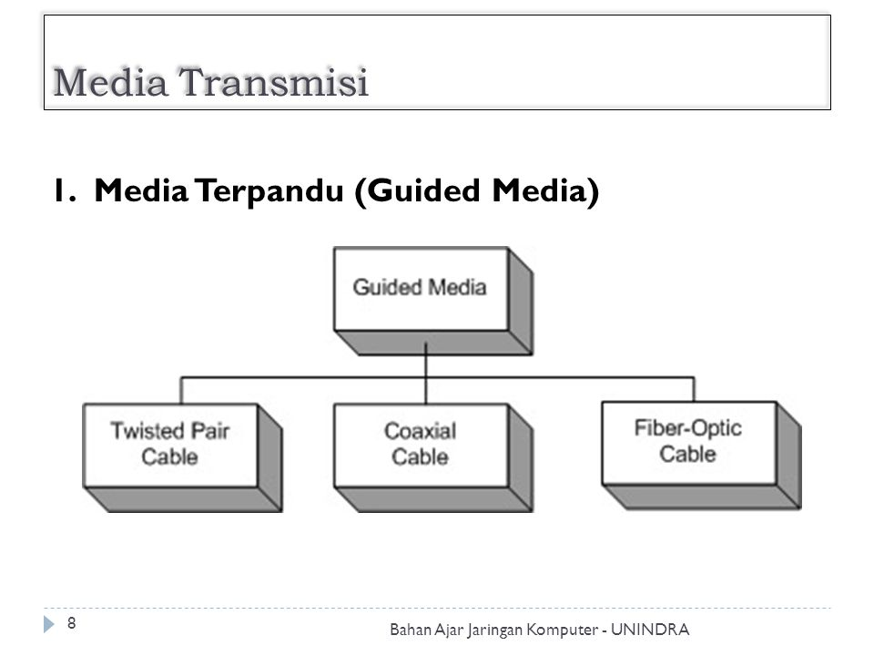 Media Transmisi 1. Media Terpandu (Guided Media)