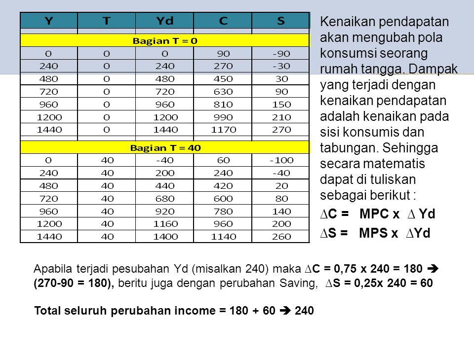 Kenaikan pendapatan akan mengubah pola konsumsi seorang rumah tangga