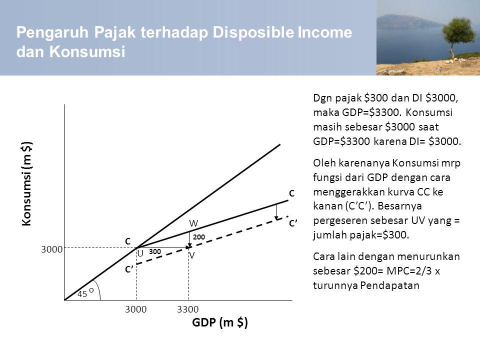 Pengaruh Pajak terhadap Disposible Income dan Konsumsi