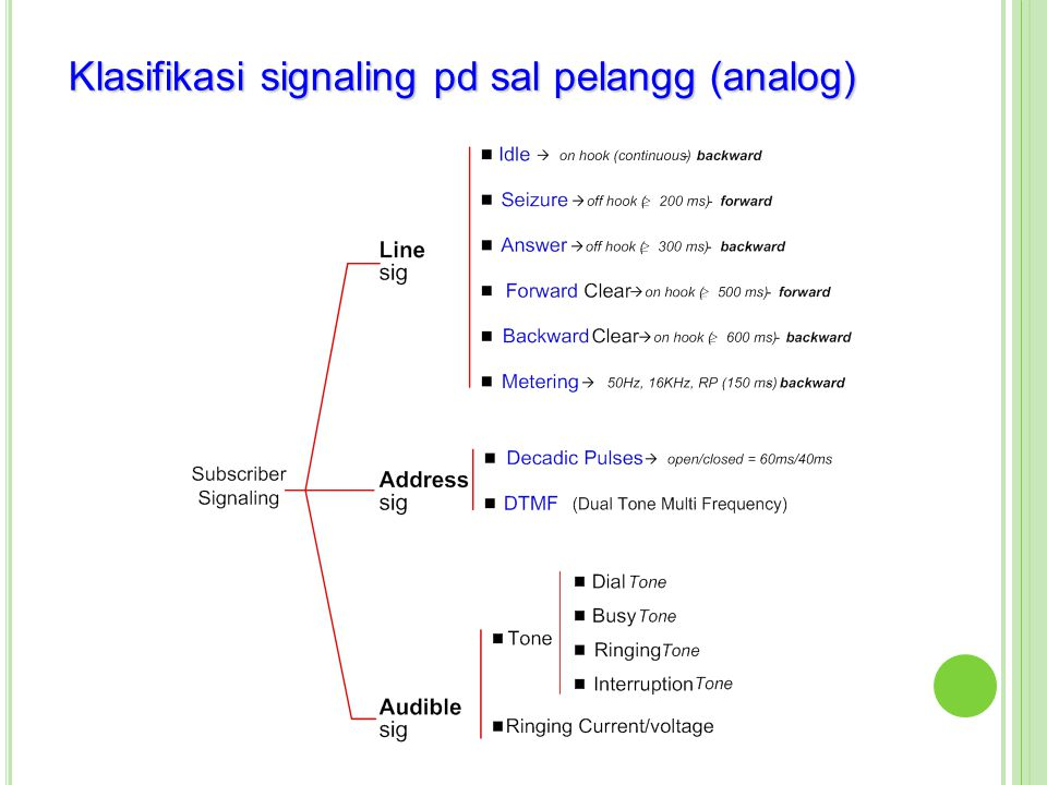 Klasifikasi signaling pd sal pelangg (analog)