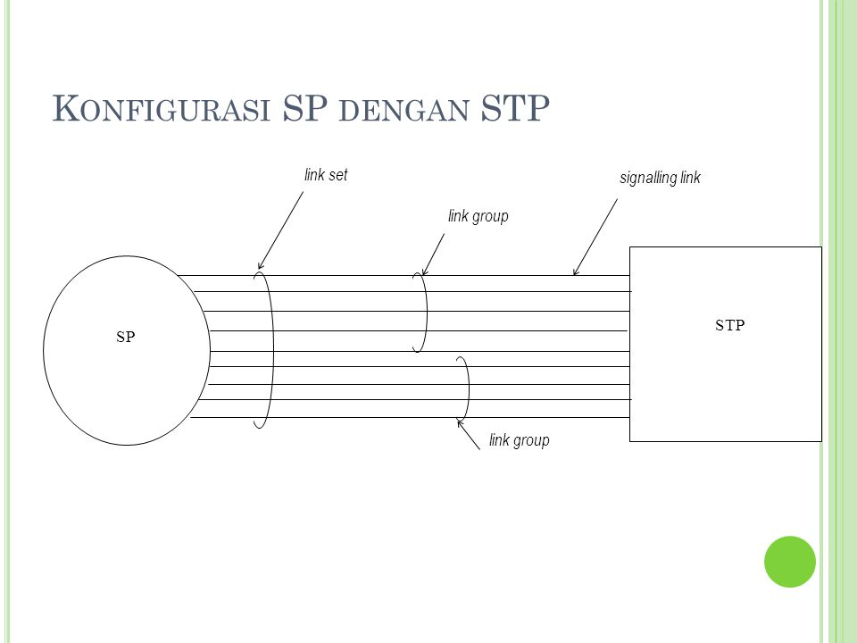 Konfigurasi SP dengan STP