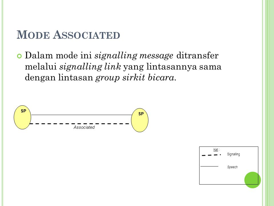 Mode Associated Dalam mode ini signalling message ditransfer melalui signalling link yang lintasannya sama dengan lintasan group sirkit bicara.