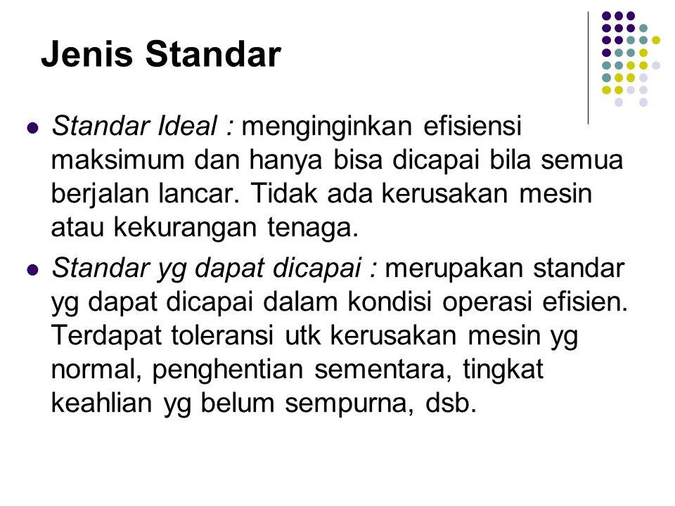 Jenis Standar