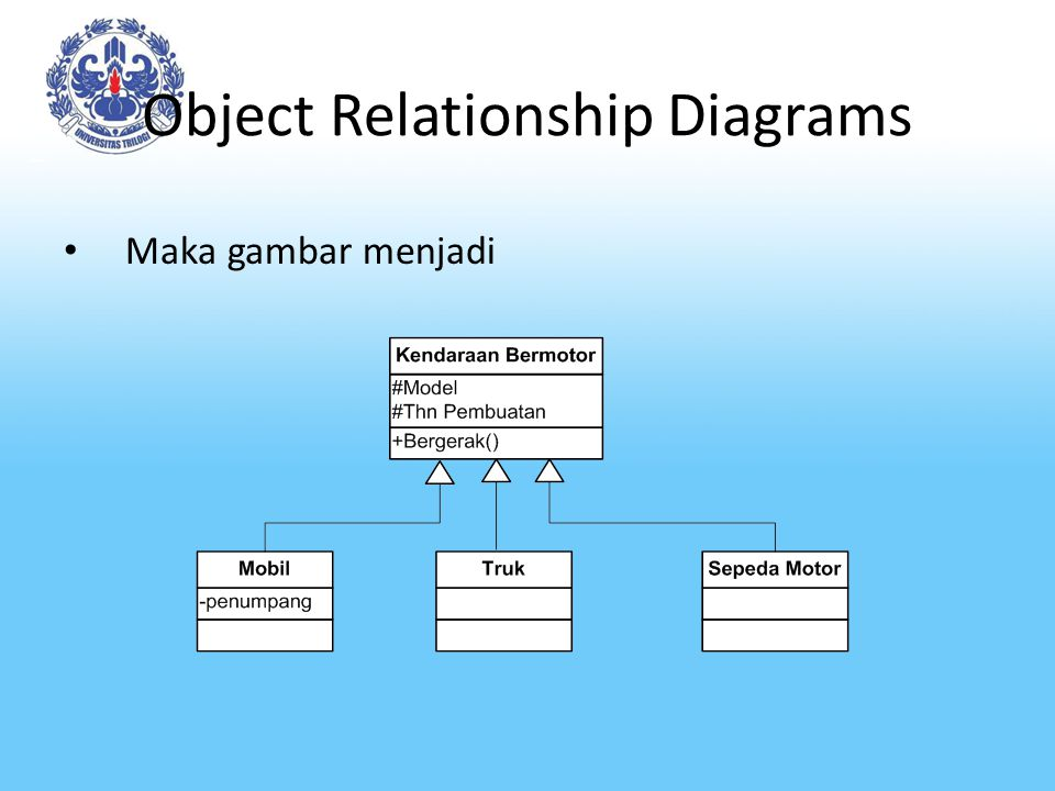 Object Relationship Diagrams