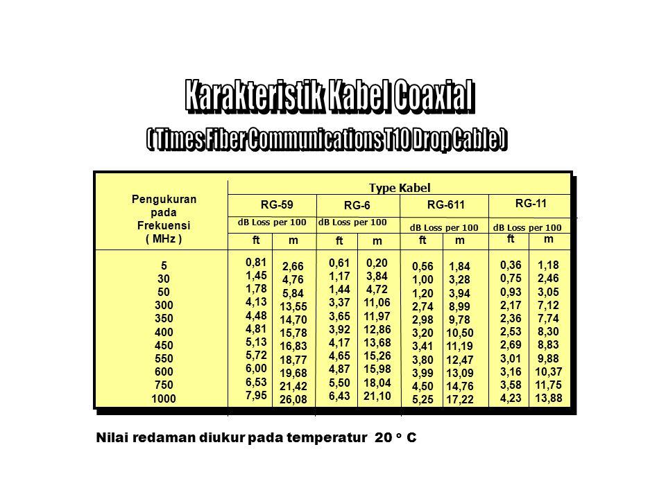 Karakteristik Kabel Coaxial